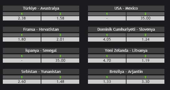 İşte Bets10 bahis sitesinin Basketbol dünya şampiyonasına ait bazı oranları